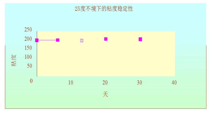 温度曲线图